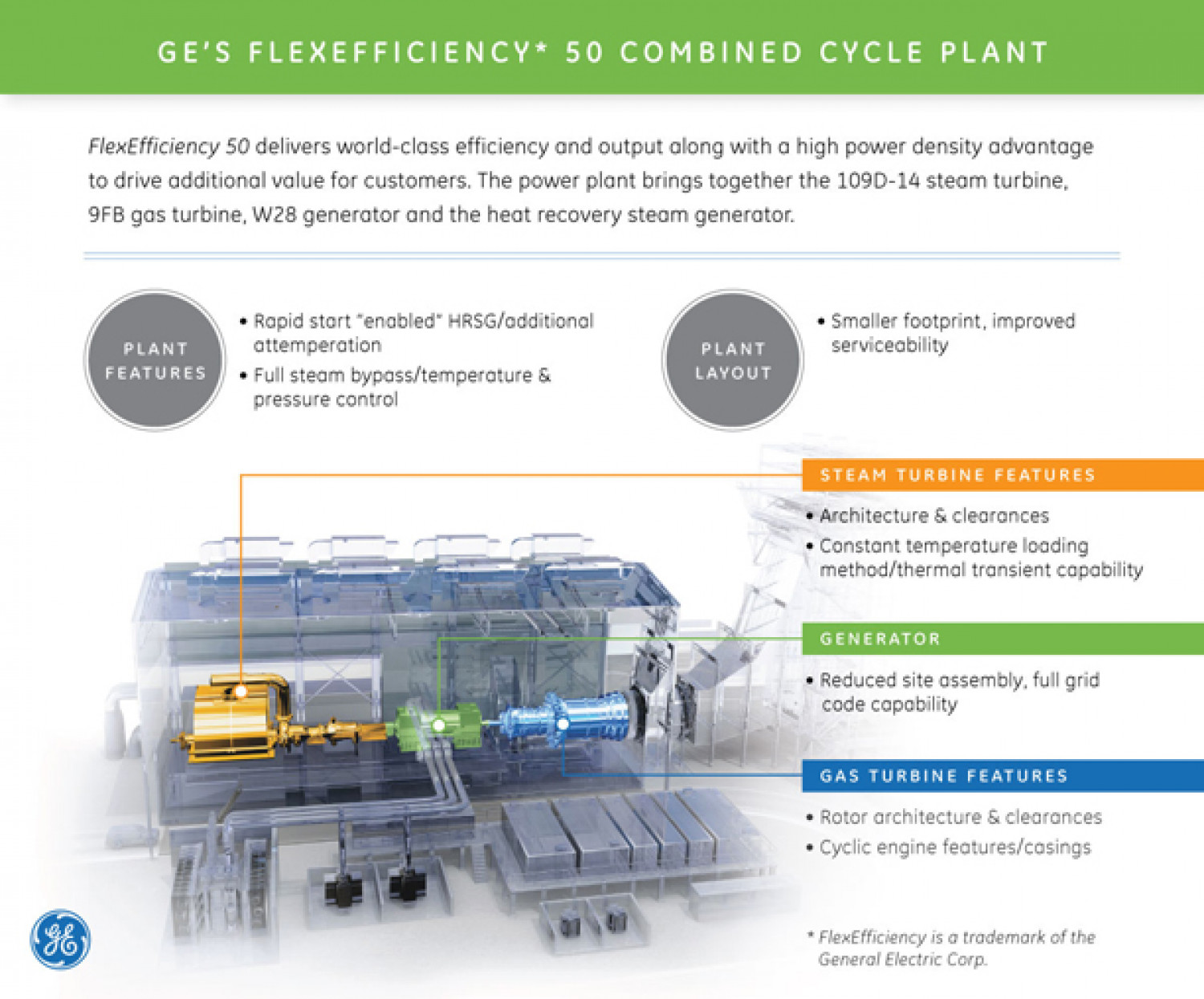 Ge Flexeficiency 50 Power Plant General Layout Infographic