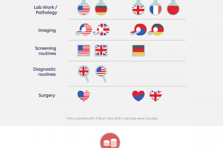 GE Global Healthcare trends Infographic