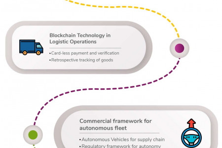 Gear up for these technologies in Logistics in 2020 Infographic