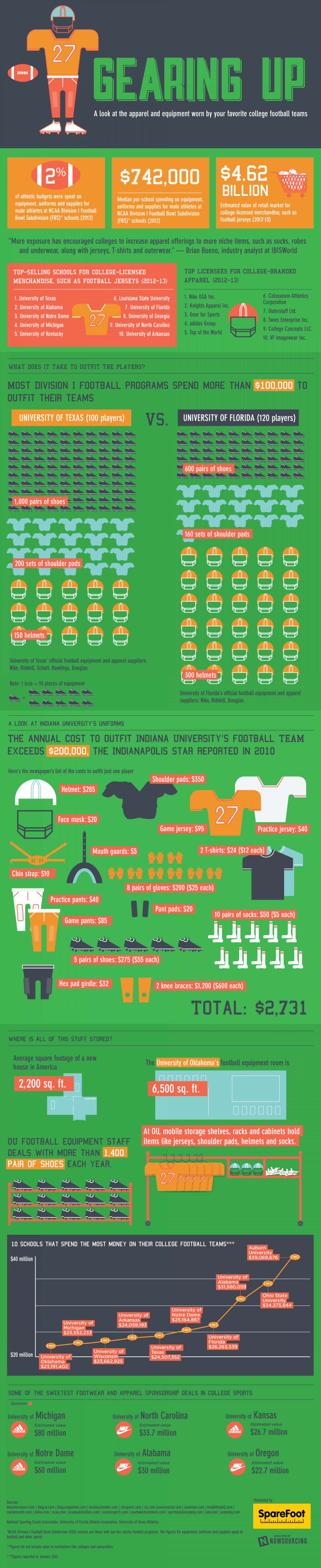 Gearing Up Infographic