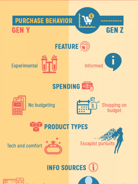 Gen Y vs Z - Subtle Differences Between Today's e-Commerce Consumer Infographic