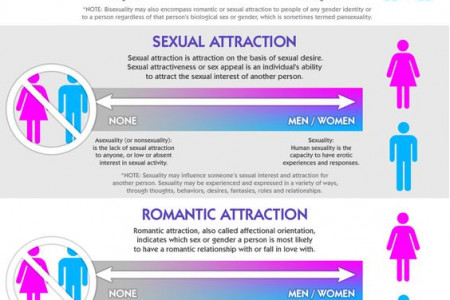 GENDER AND SEXUALITY GUIDE Infographic