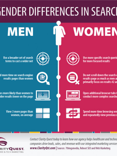 Gender Differences in Search Infographic