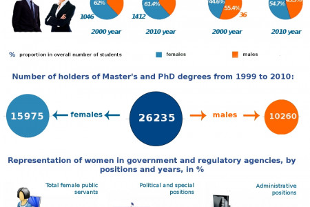 Gender education and politics in Kyrgyzstan  Infographic
