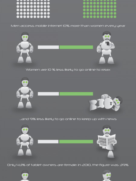 Gender Gaps in Technology Infographic