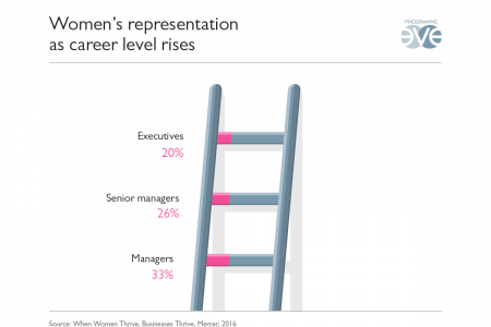 Gender parity at work Infographic