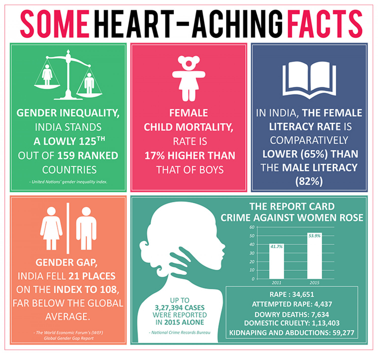 Gender Sensitisation Fact Infographic