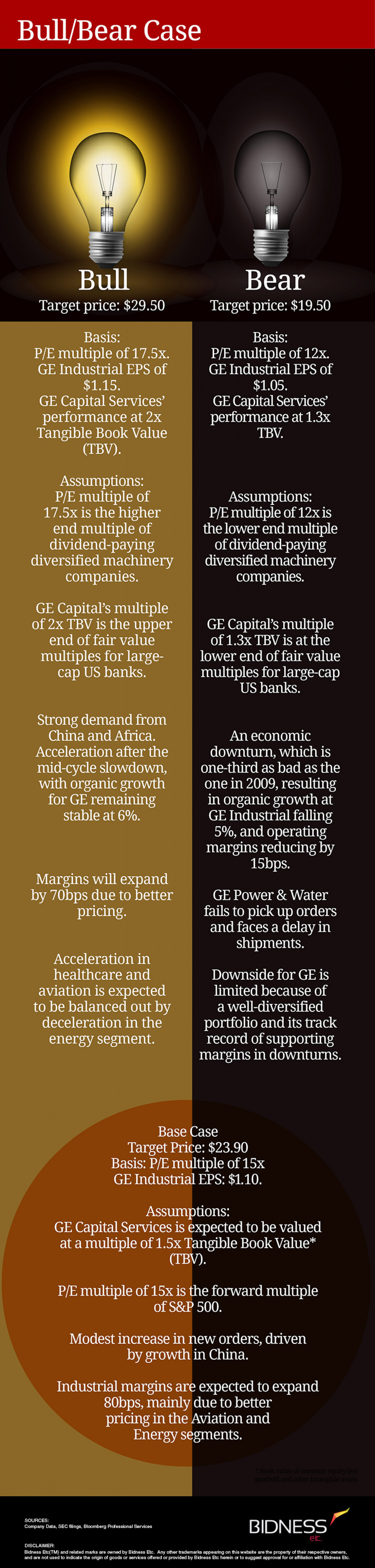 General Electric Bull Bear Case Infographic