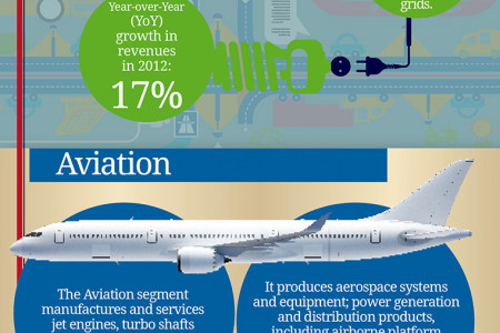 General Electric (GE) Company Description Infographic