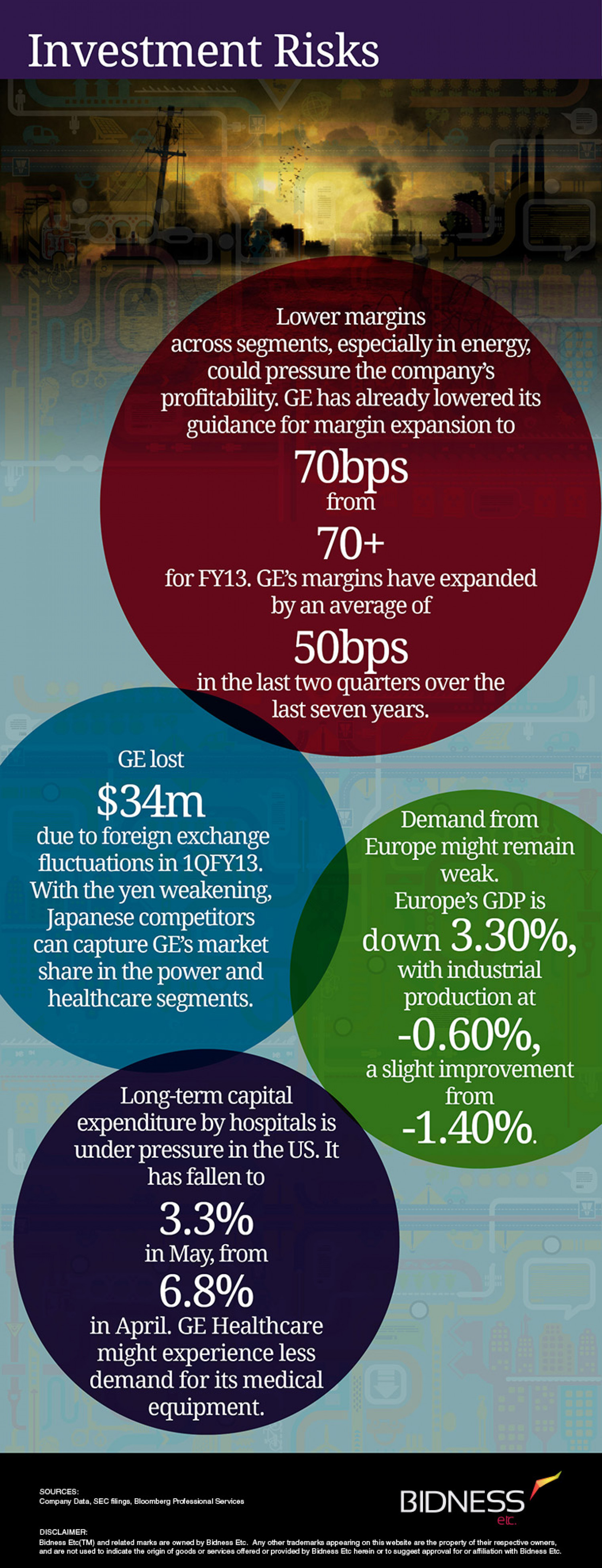 General Electric (GE) Investment Risks- Bidnessetc Infographic