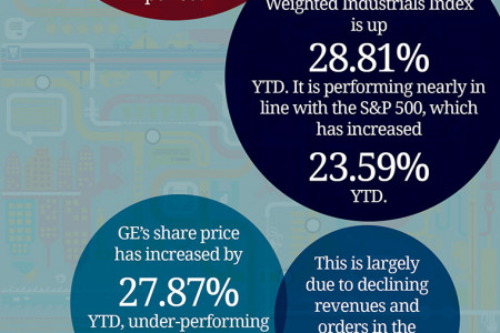 General Electric (GE) Relative Performance Infographic