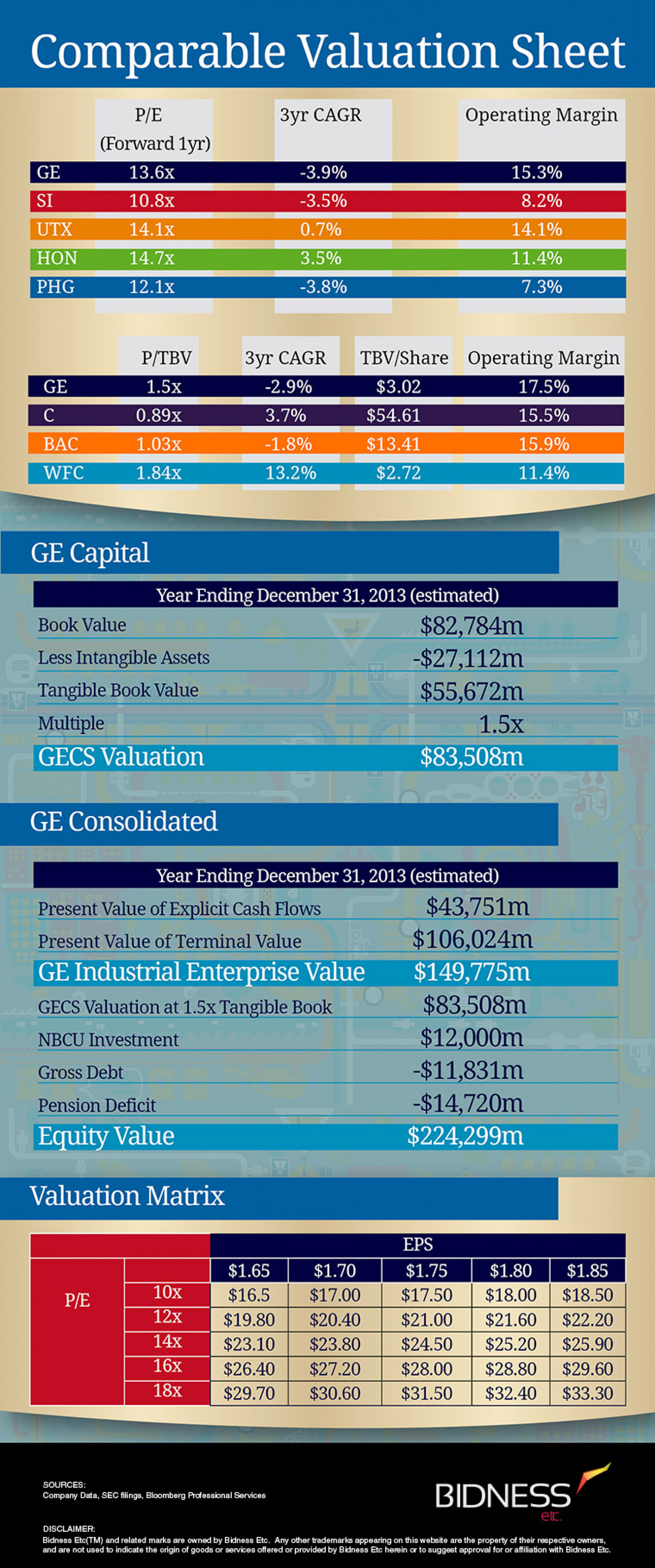 General Electric Valuation Sheet Infographic