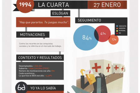 GENERAL STRIKES IN SPAIN Infographic