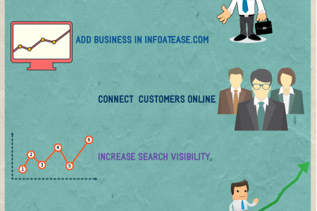 Generate Free Leads through Infoatease Infographic