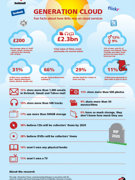 Generation Cloud Infographic
