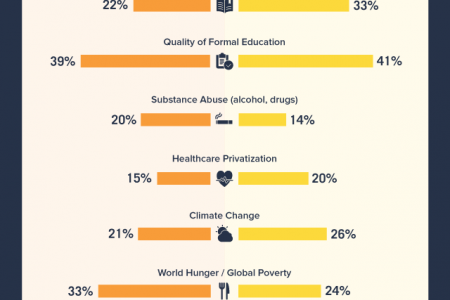 Generational Values Infographic