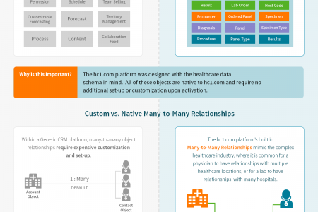 Generic CRM vs. Healthcare Relationship Management Infographic