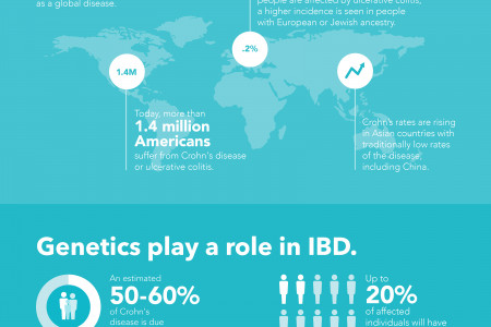 Genetics and IBD Infographic
