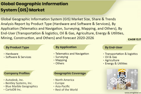 Geographic Information System (GIS) Market Size, Share 2020, Impressive Industry Growth Report 2026 Infographic