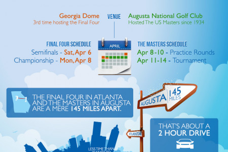 Georgia Sports March Tournaments Infographic