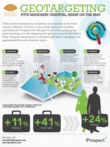 Geotargeting Case Study Infographic