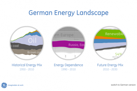 German Energy Landscape Infographic