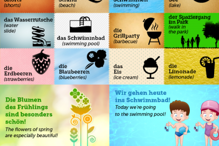 German Words and Phrases for the Summer Infographic