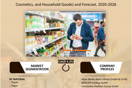 Germany Consumer Packaging Market Research and Forecast 2020-2026 Infographic