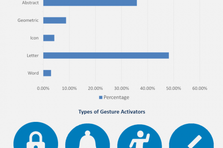 Gesture Search Enables Faster Search On Mobile Devices Infographic