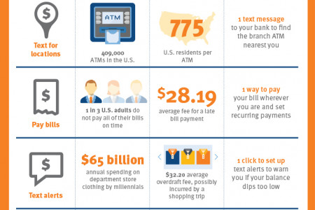 Get a Grip on Mobile Banking Infographic