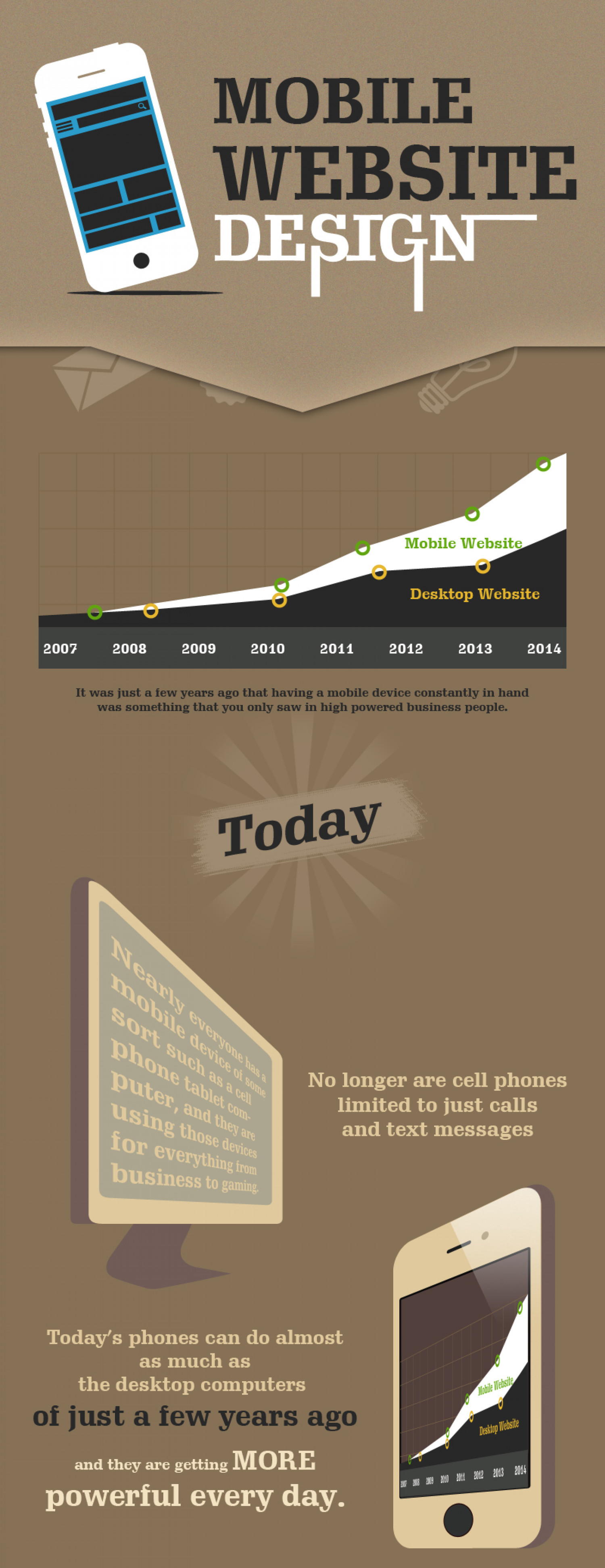 Mobile Website Design Infographic