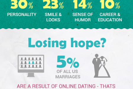 Get Acquainted With Online Dating  Infographic