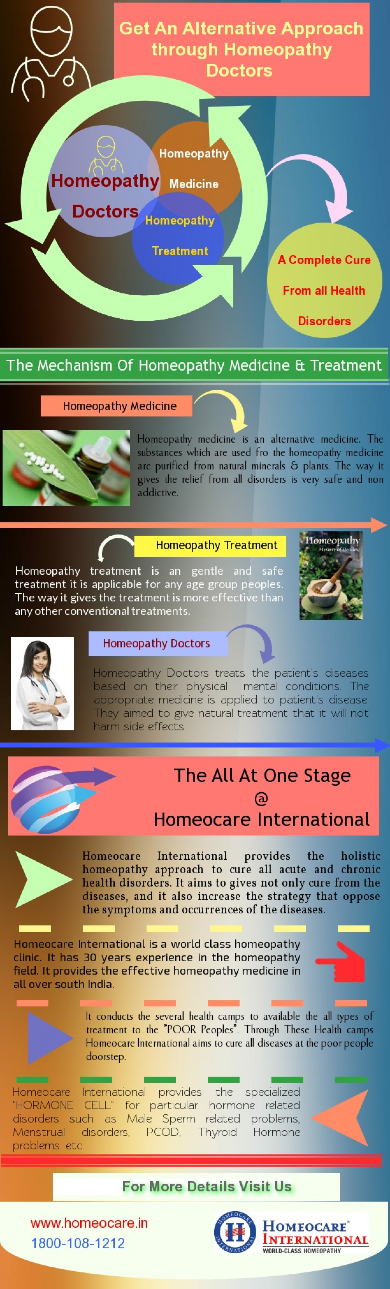 Get An Alternative Approach Through Homeopathy Doctors  Infographic