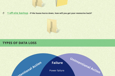 Get an Insight on Backup this World Backup Day 31st March 2016 Infographic Infographic