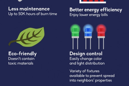 GET BEAUTIFUL EXTERIORS WITH LED LIGHTING Infographic