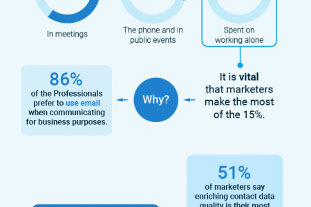Get Connected to CEO's of Your Targeted Industry  Infographic