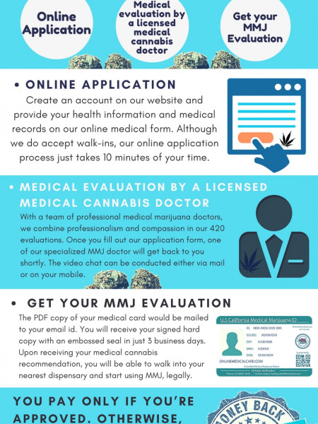 Get Evaluated by a 420 Evaluations Doctor online in 10 Minutes. Infographic