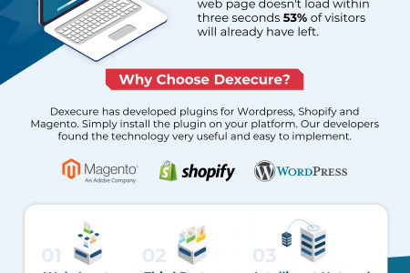 Get in Touch with Best eCommerce Website Speed Optimization Solution Infographic