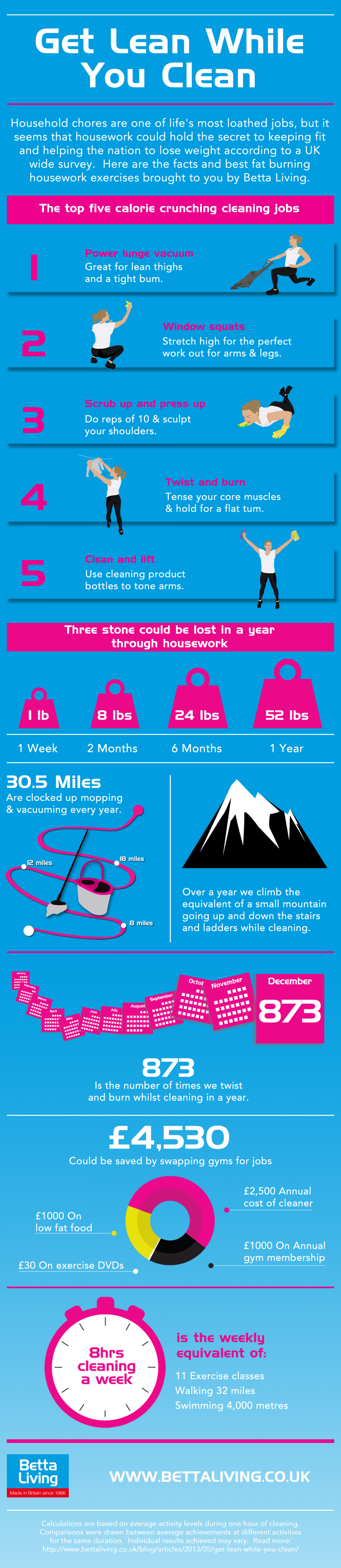 Get Lean While You Clean Infographic