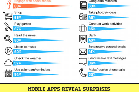 Get Mobile, Get Healthy: The Appification of Health & Fitness Infographic