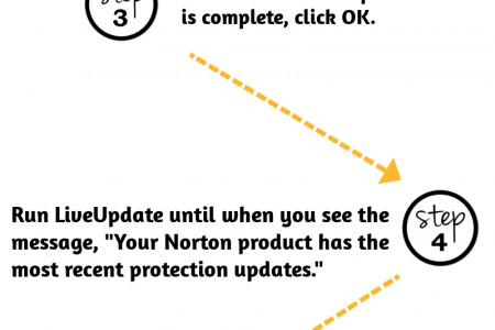 Get Norton Customer Service Number Infographic