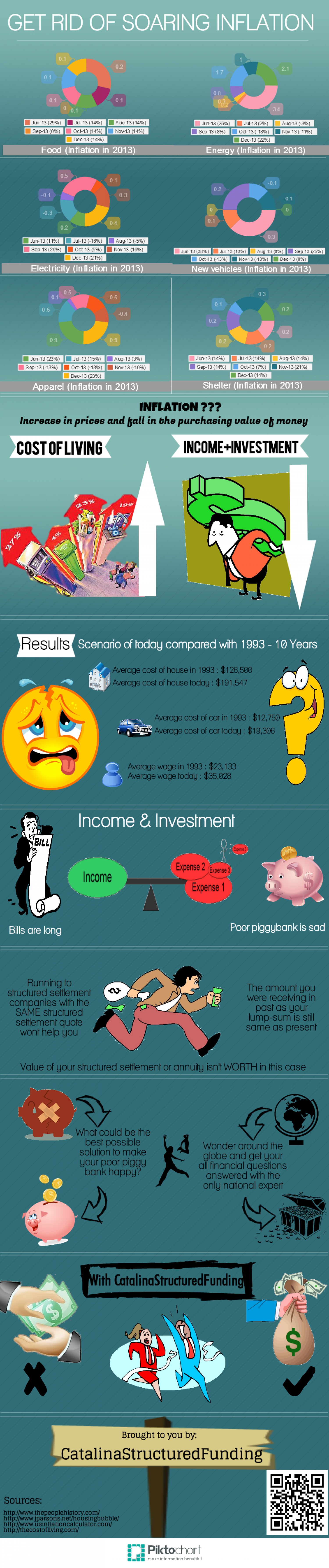 GET RID OF SOARING INFLATION Infographic