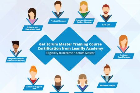 Get Scrum Master Training Course Certification from Learnfly Academy Infographic
