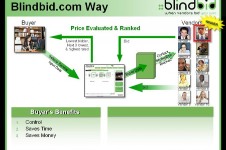 Get the best business services by Blindbid at affordable prices Infographic