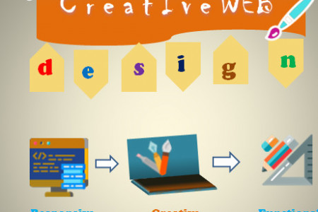 Get the Best Creative Web Design in Melbourne Infographic