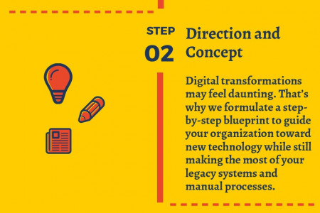 Get the best Digital business strategy Infographic