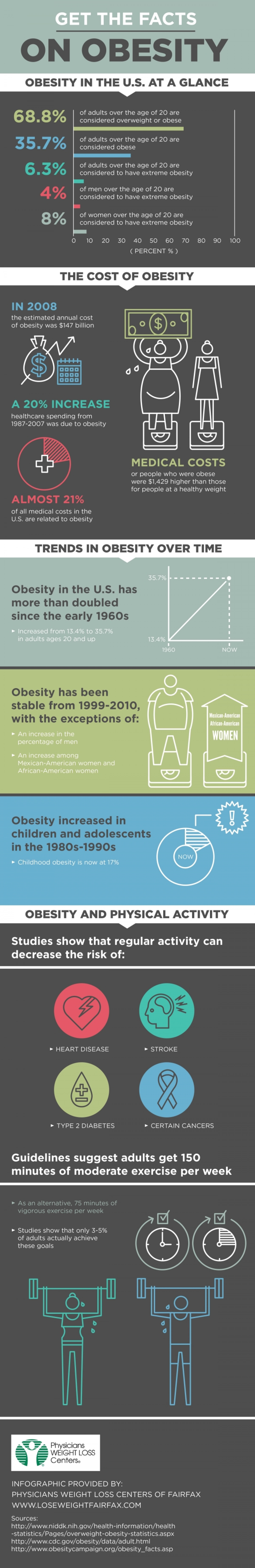 Get the Facts on Obesit Infographic