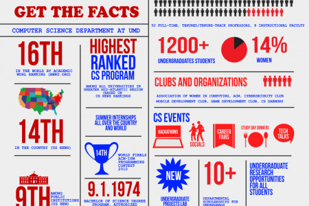 Get the Facts Infographic