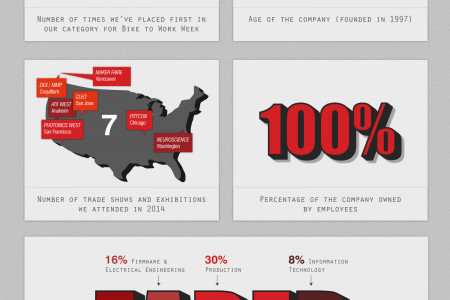Get to Know a Motion Control Company Infographic