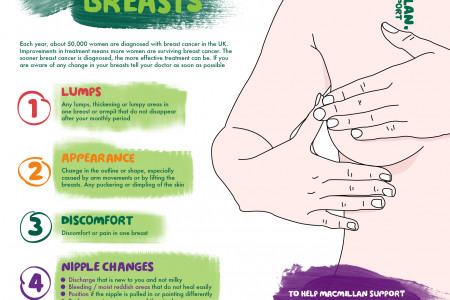 Get To Know Your Breasts  Infographic
